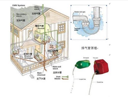 马桶排气孔的结构图